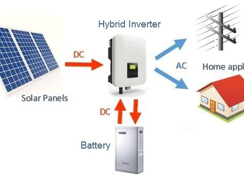 Tips for buying the best solar battery storage